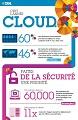 Créez un cloud sans sacrifier la sécurité : infographie Cloud System z