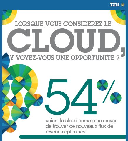Infographie : Le Power Cloud