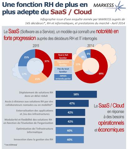 Infographie : Une fonction RH de plus en plus adepte du SaaS/Cloud