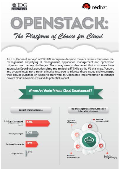 Infographie : OpenStack : Une plateforme de choix pour le Cloud