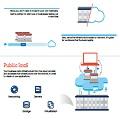 Infographie : Les dépenses du Cloud public