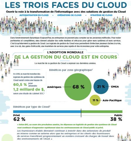 Les trois faces du cloud