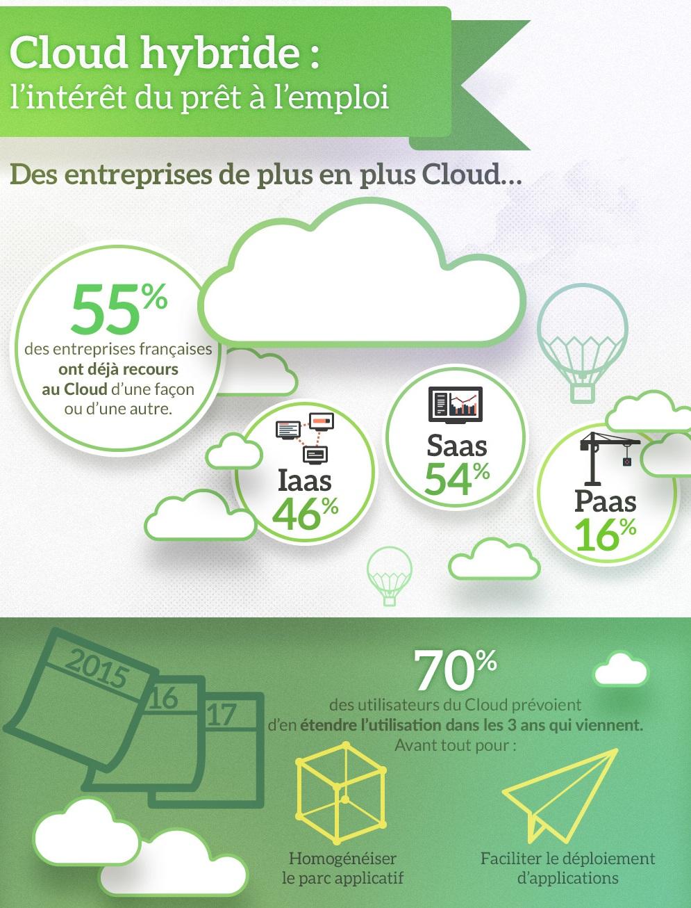 Infographie : Cloud hybride : l'intérêt du prêt à l'emploi