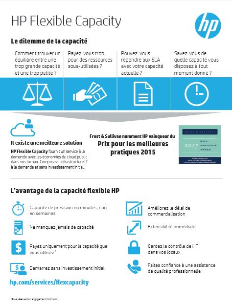 HP Flexible Capacity : le dilemme de la capacité