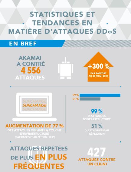 Statistiques et tendances en matière d'attaques DDoS