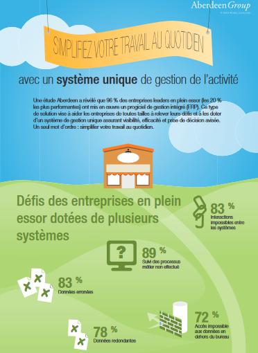 Infographie : Simplifiez votre travail au quotidien avec un système de gestion unique