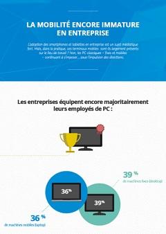 Infographie : La mobilité encore immature en entreprise
