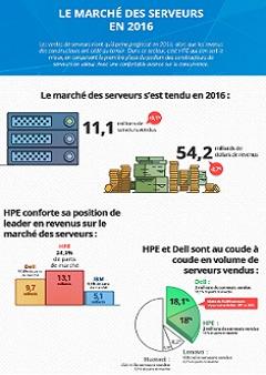 Infographie : Le marché des serveurs en 2016