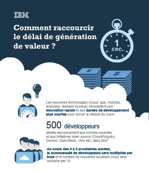 Paas : développer au rythme du Cloud