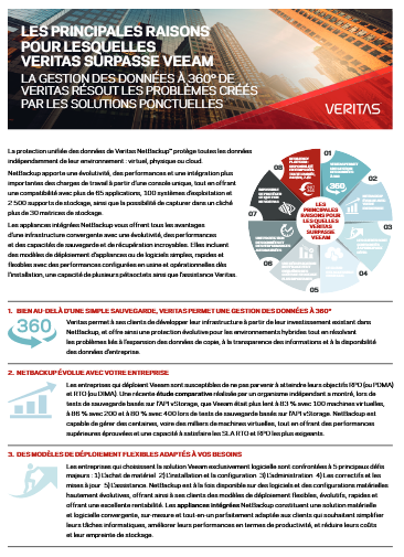 Les principales raisons pour lesquelles Veritas surpasse Veeam