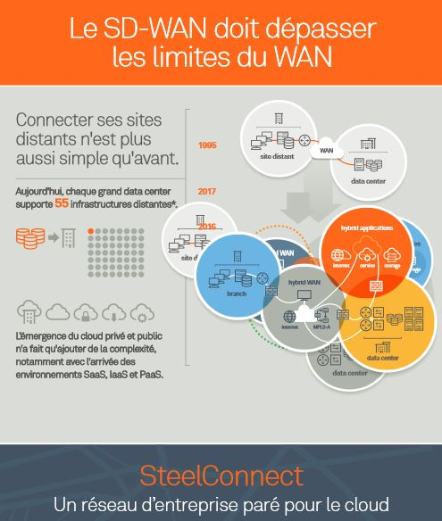 Infographie : pourquoi le SD-WAN doit-il dépasser les limites du WAN