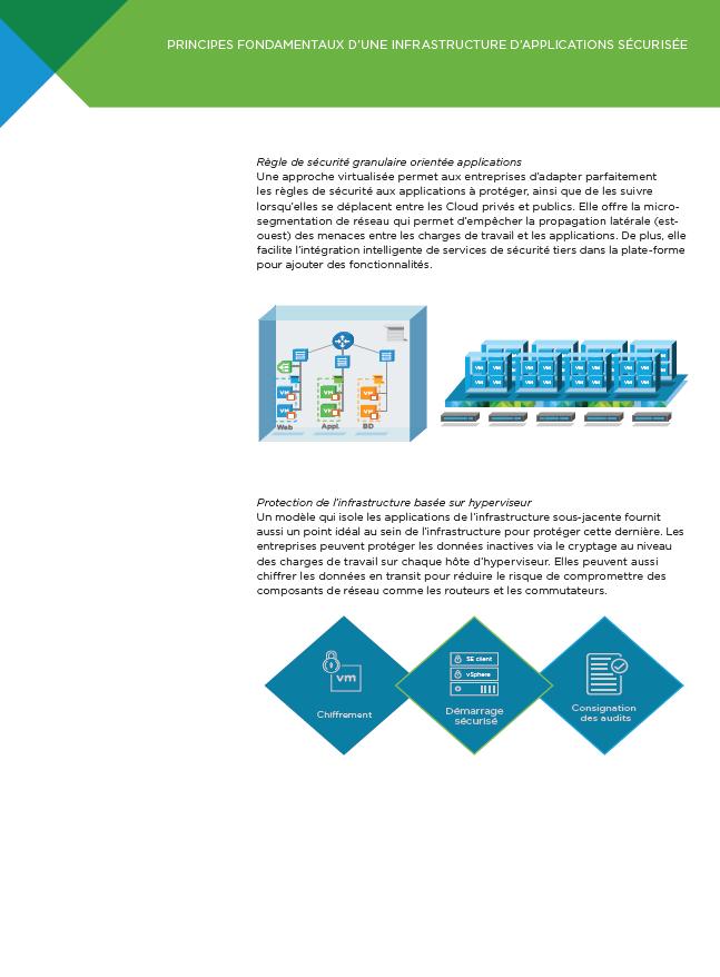 Principes fondamentaux d'une infrastructure d'applications sécurisée
