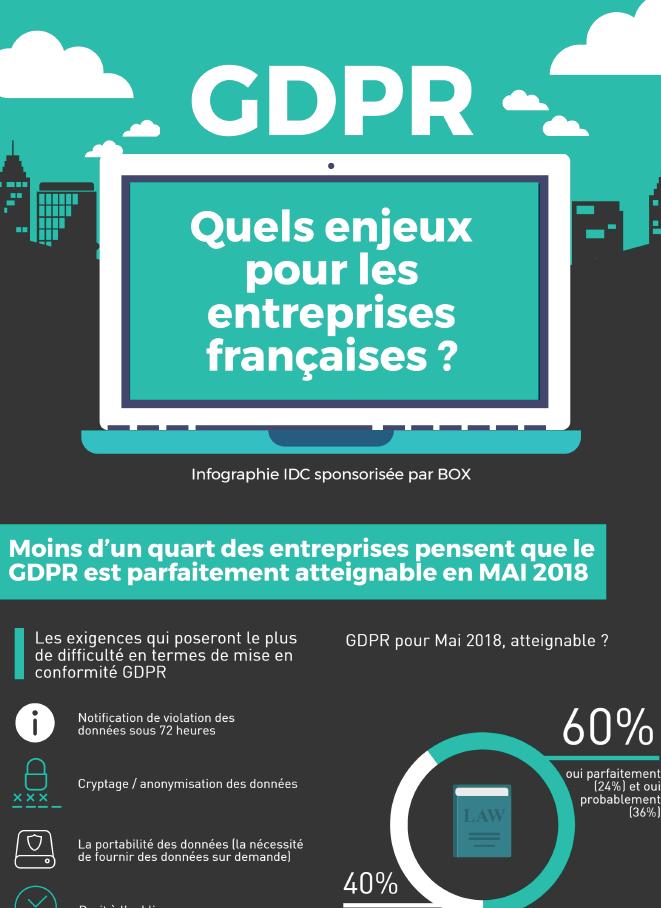 RGPD : Quels enjeux pour les entreprises françaises ?