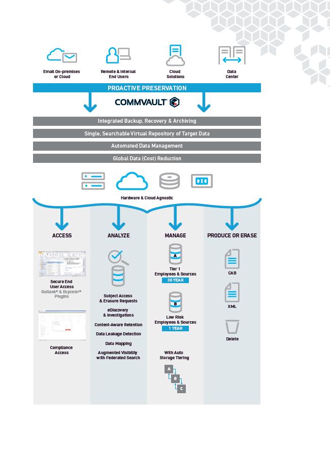 RGPD: Centraliser la gouvernance des données non structurées à travers le cloud local