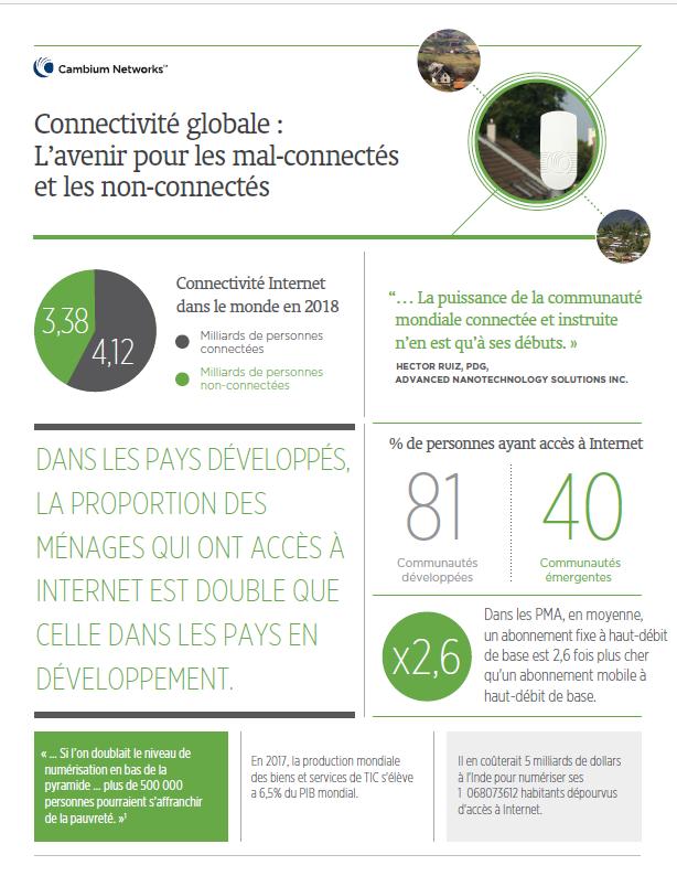 Connectivité globale : L'avenir pour les mal-connectés et les non-connectés