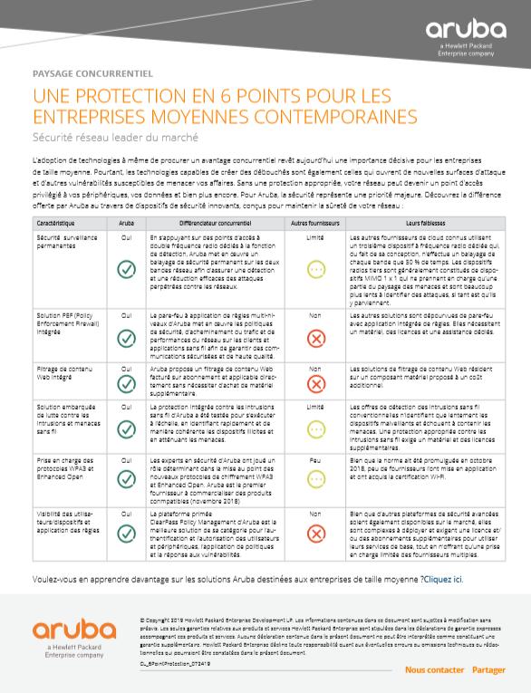 Sécurité réseau : une protection en 6 points pour les entreprises moyennes contemporaines