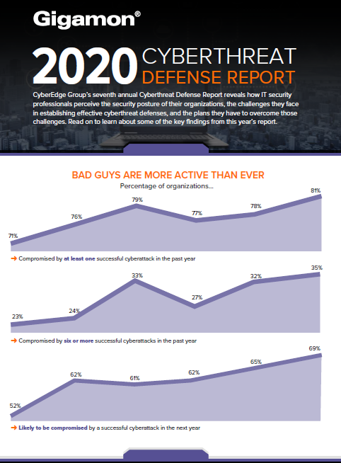2020 Cyberthreat Defense Report Infographie