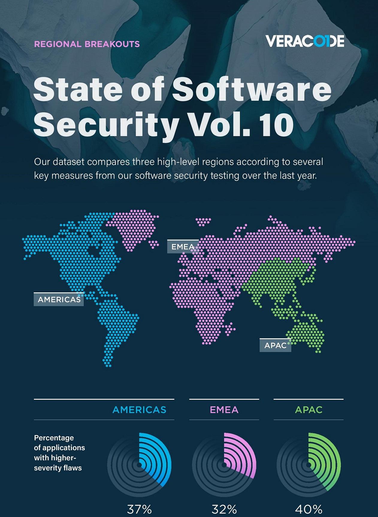 Etat des logiciels de sécurité Vol.10 : Analyses Régionales