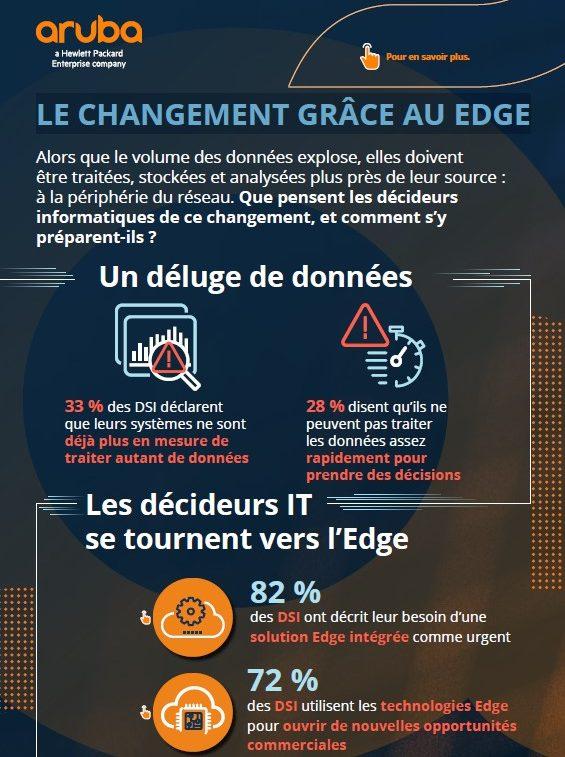 Le changement grâce au Edge