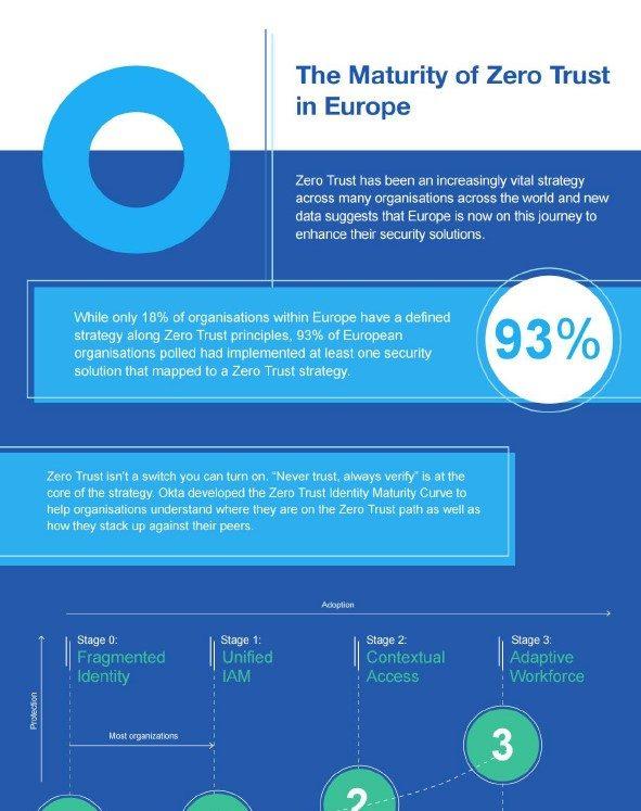 Infographie : La maturité du Zero Trust en Europe