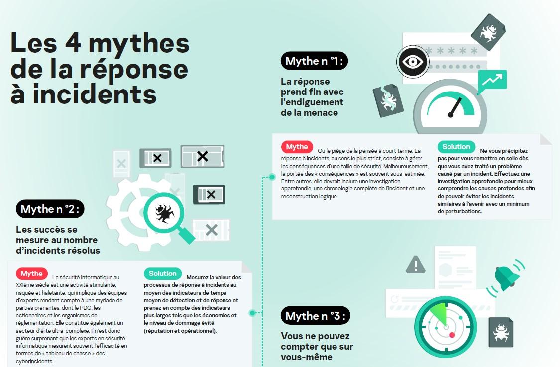 Les 4 mythes de la réponse à incidents